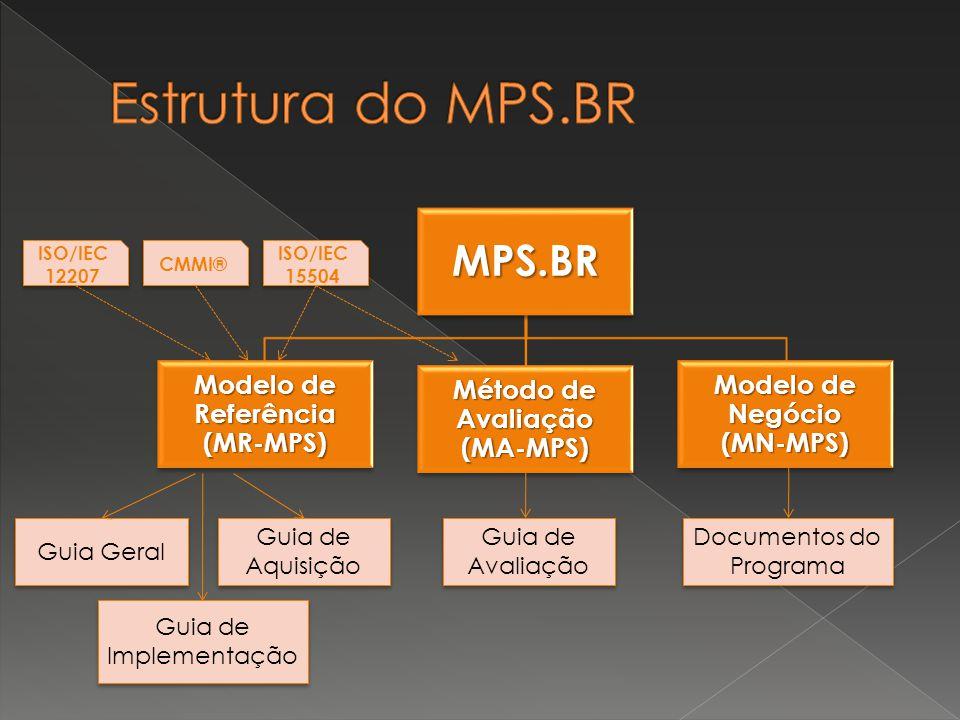 MPS.BR Modelo de Referência (MR-MPS) Método de Avaliação (MA-MPS) Modelo de Negócio (MN-MPS) Guia Geral Guia de Implementação Guia de Aquisição Guia d