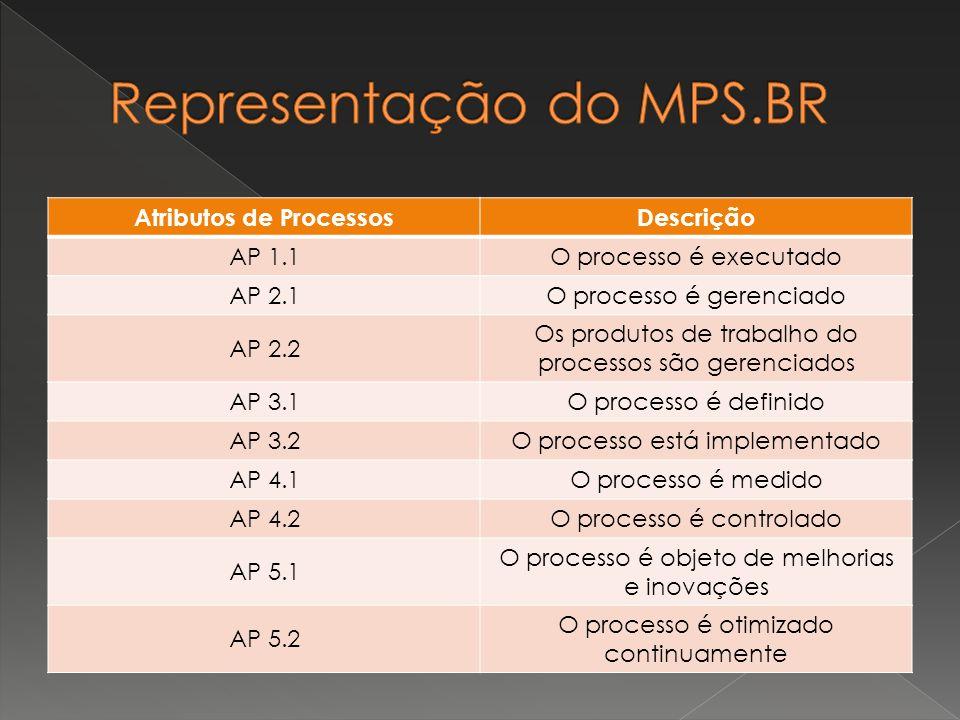 Atributos de ProcessosDescrição AP 1.1O processo é executado AP 2.1O processo é gerenciado AP 2.2 Os produtos de trabalho do processos são gerenciados