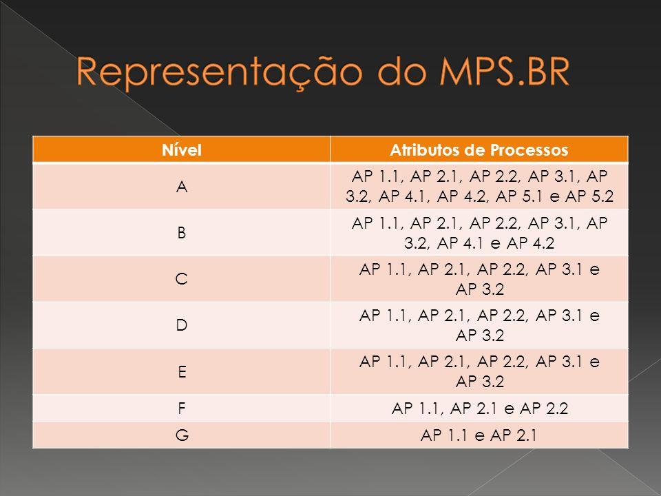 NívelAtributos de Processos A AP 1.1, AP 2.1, AP 2.2, AP 3.1, AP 3.2, AP 4.1, AP 4.2, AP 5.1 e AP 5.2 B AP 1.1, AP 2.1, AP 2.2, AP 3.1, AP 3.2, AP 4.1