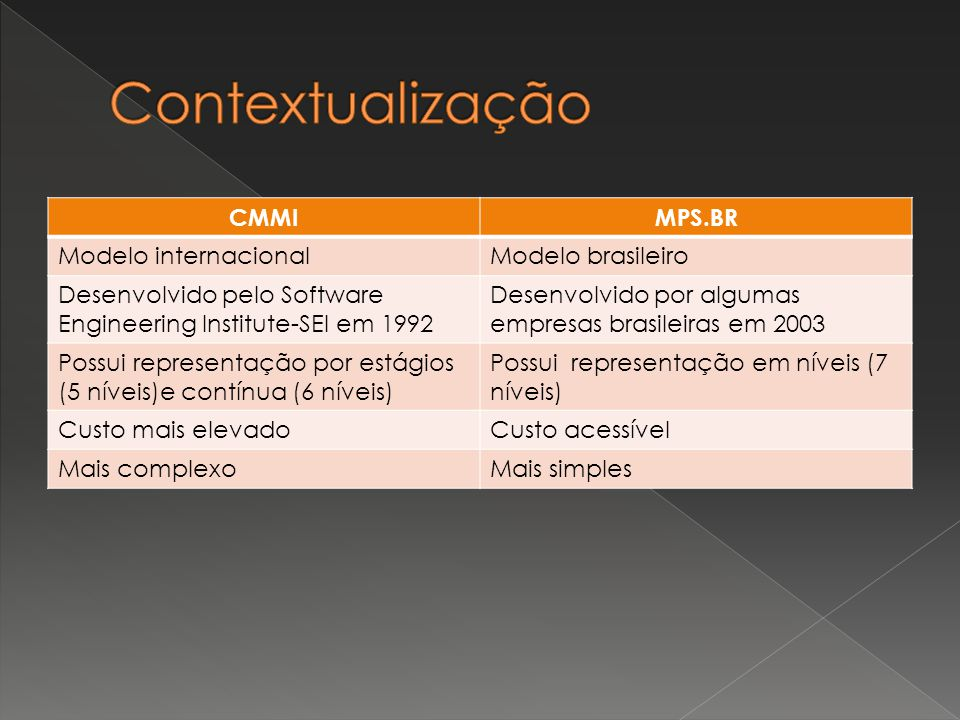 CMMIMPS.BR Modelo internacionalModelo brasileiro Desenvolvido pelo Software Engineering Institute-SEI em 1992 Desenvolvido por algumas empresas brasil