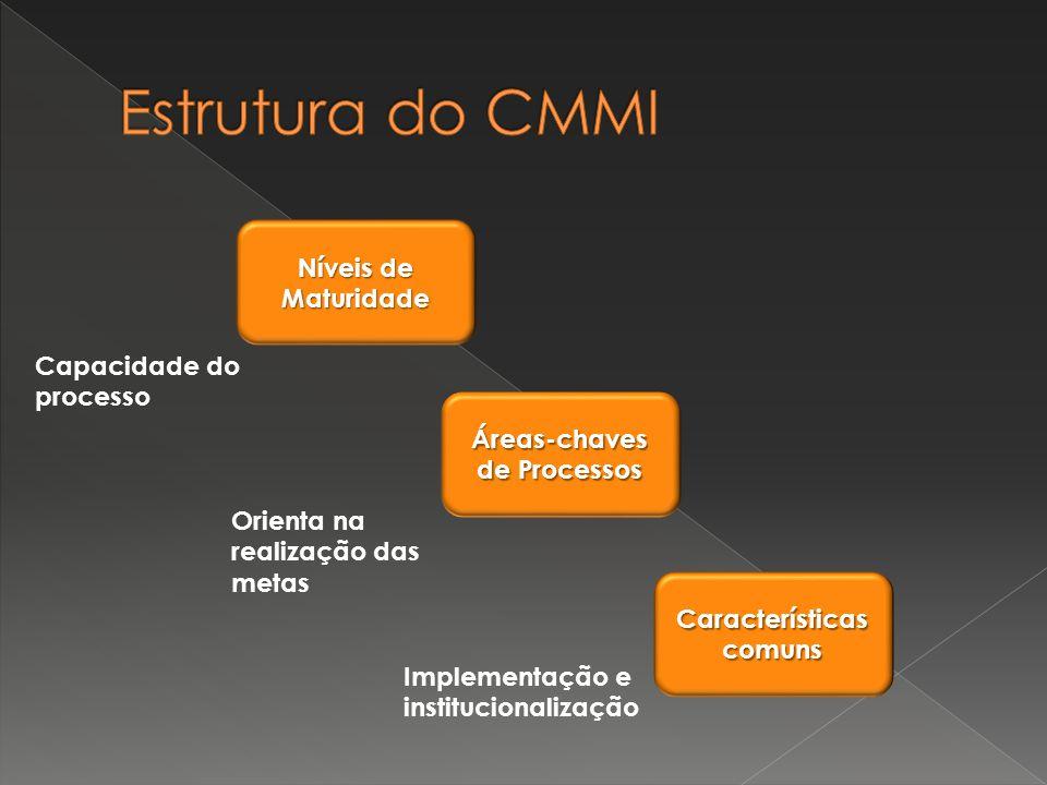 Níveis de Maturidade Áreas-chaves de Processos Características comuns Capacidade do processo Orienta na realização das metas Implementação e instituci