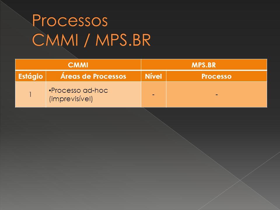 CMMIMPS.BR EstágioÁreas de ProcessosNívelProcesso 1 Processo ad-hoc (imprevisível) - -