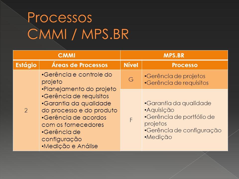 CMMIMPS.BR EstágioÁreas de ProcessosNívelProcesso 2 Gerência e controle do projeto Planejamento do projeto Gerência de requisitos Garantia da qualidad