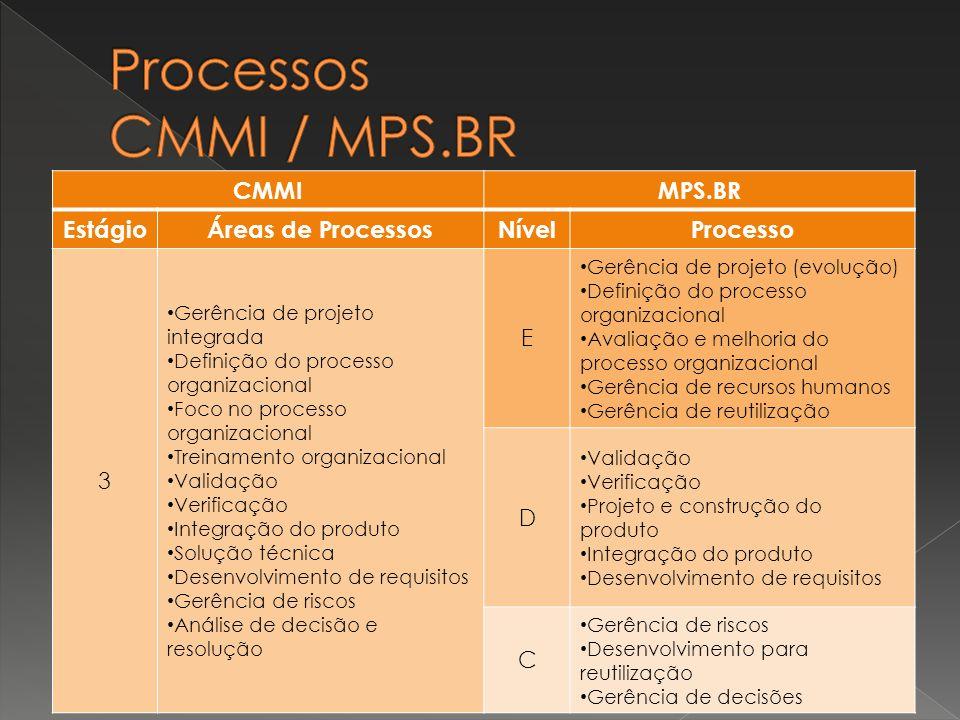 CMMIMPS.BR EstágioÁreas de ProcessosNívelProcesso 3 Gerência de projeto integrada Definição do processo organizacional Foco no processo organizacional