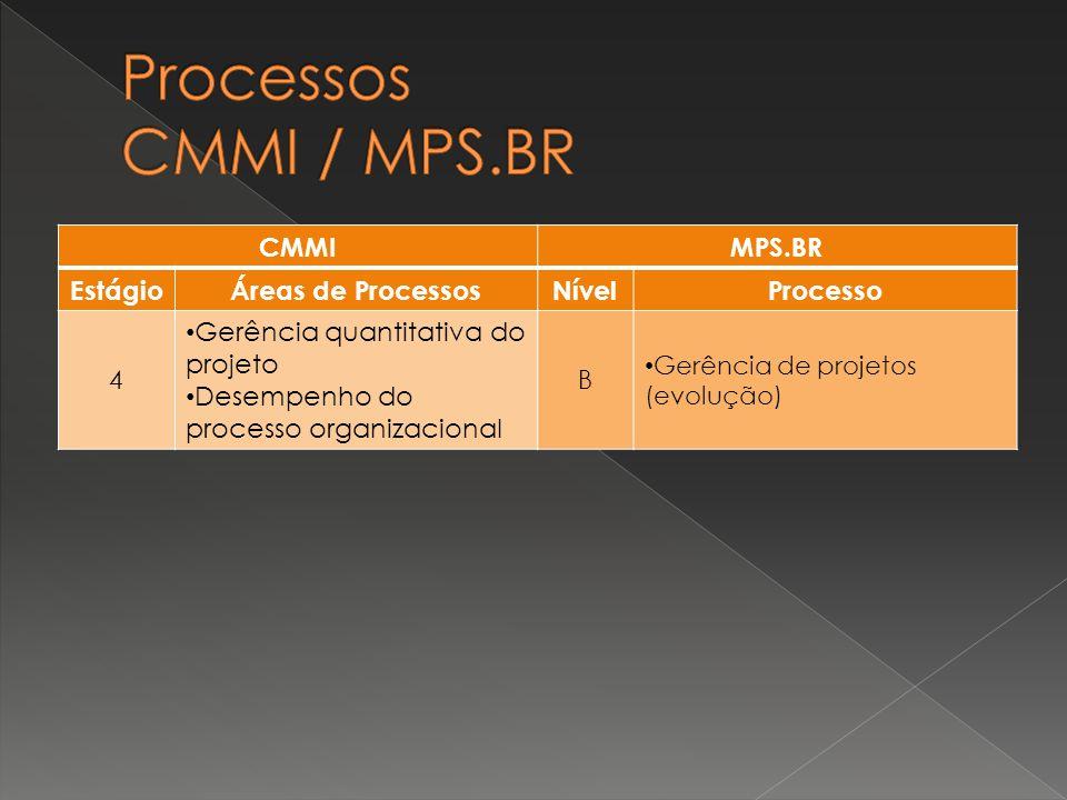 CMMIMPS.BR EstágioÁreas de ProcessosNívelProcesso 4 Gerência quantitativa do projeto Desempenho do processo organizacional B Gerência de projetos (evo