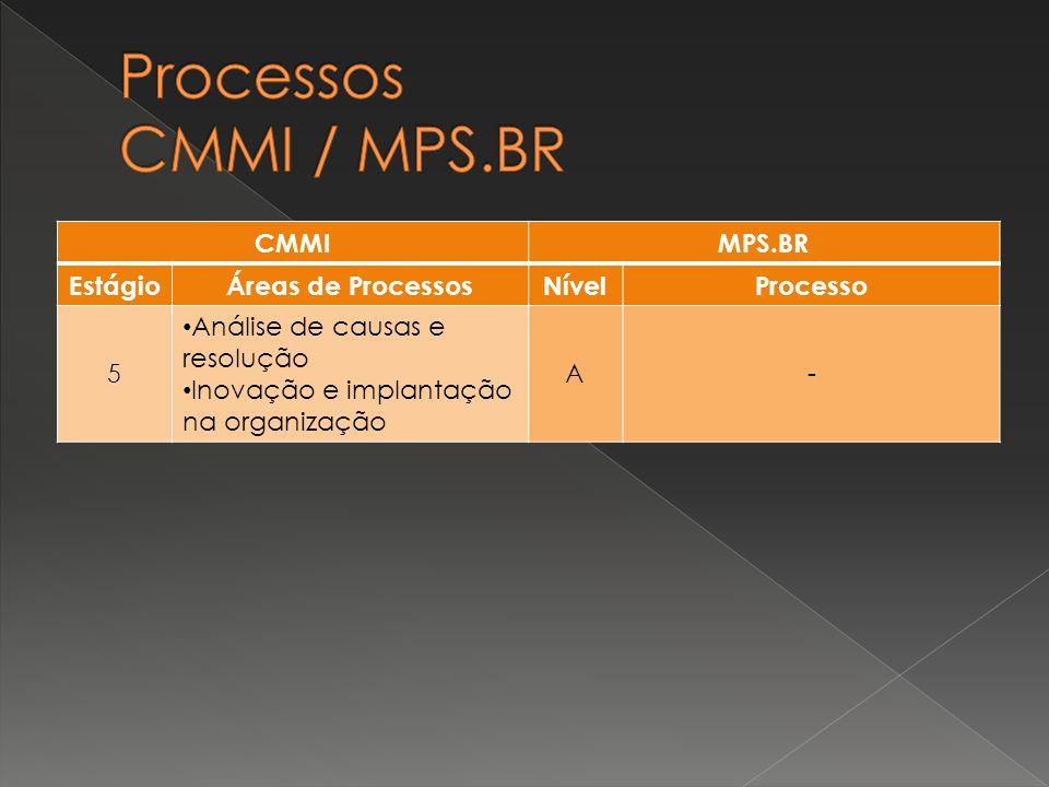 CMMIMPS.BR EstágioÁreas de ProcessosNívelProcesso 5 Análise de causas e resolução Inovação e implantação na organização A -