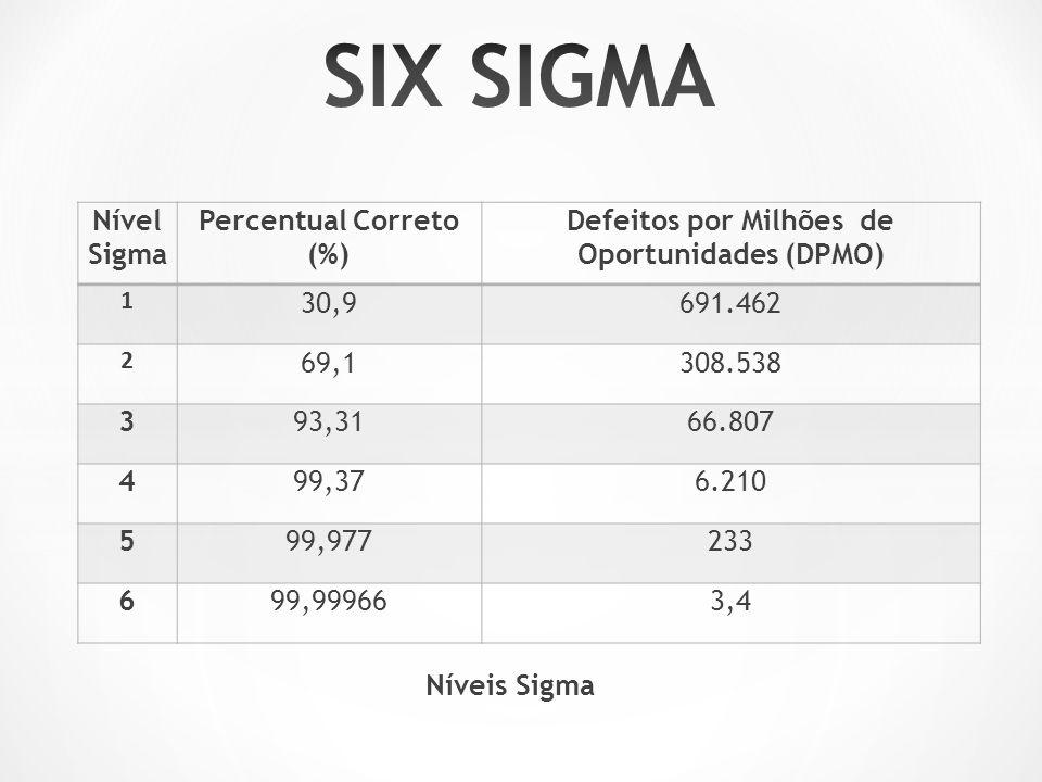 Nível Sigma Percentual Correto (%) Defeitos por Milhões de Oportunidades (DPMO) 1 30,9691.462 2 69,1308.538 393,3166.807 499,376.210 599,977233 699,999663,4 Níveis Sigma