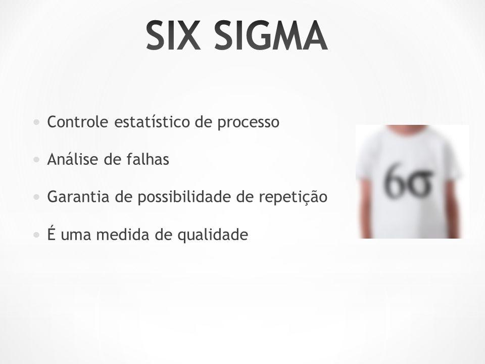 Controle estatístico de processo Análise de falhas Garantia de possibilidade de repetição É uma medida de qualidade