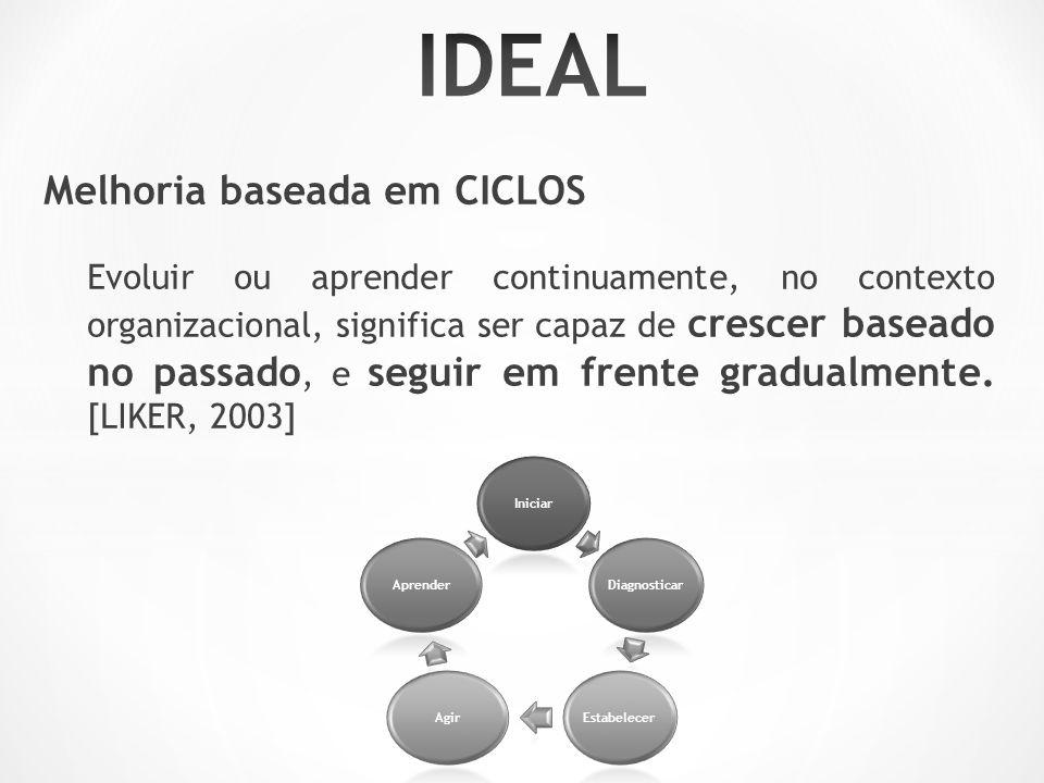 Melhoria baseada em CICLOS Evoluir ou aprender continuamente, no contexto organizacional, significa ser capaz de crescer baseado no passado, e seguir em frente gradualmente.
