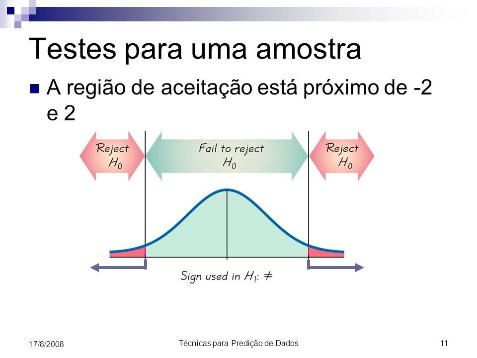 Técnicas para Predição de Dados11 17/8/2008 Testes para uma amostra A região de aceitação está próximo de -2 e 2