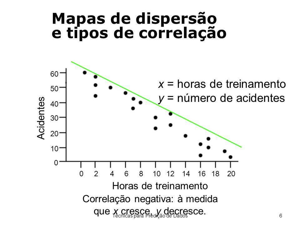 Técnicas para Predição de Dados6 Correlação negativa: à medida que x cresce, y decresce. x = horas de treinamento y = número de acidentes Mapas de dis