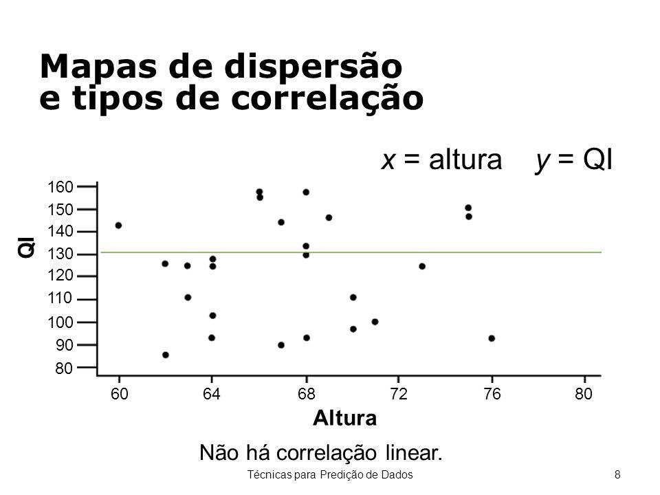 Técnicas para Predição de Dados8 Não há correlação linear. x = altura y = QI Mapas de dispersão e tipos de correlação 160 150 140 130 120 110 100 90 8