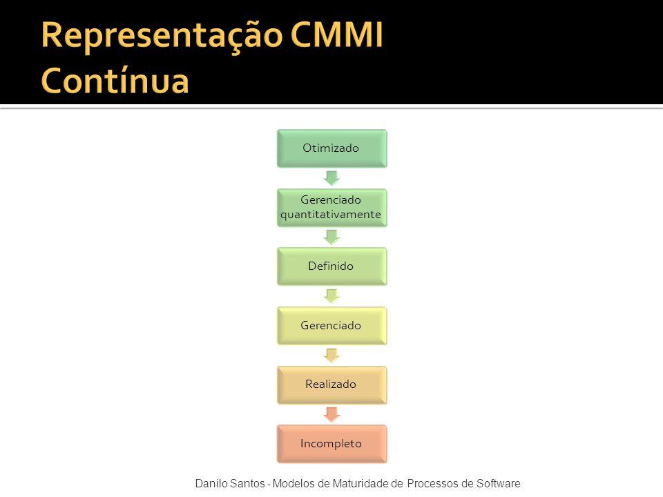 Otimizado Gerenciado quantitativamente DefinidoGerenciadoRealizadoIncompleto Danilo Santos - Modelos de Maturidade de Processos de Software