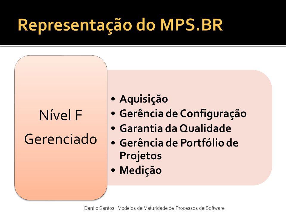 Aquisição Gerência de Configuração Garantia da Qualidade Gerência de Portfólio de Projetos Medição Nível F Gerenciado Danilo Santos - Modelos de Matur