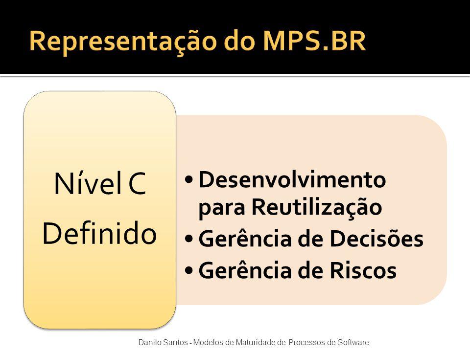 Desenvolvimento para Reutilização Gerência de Decisões Gerência de Riscos Nível C Definido Danilo Santos - Modelos de Maturidade de Processos de Softw