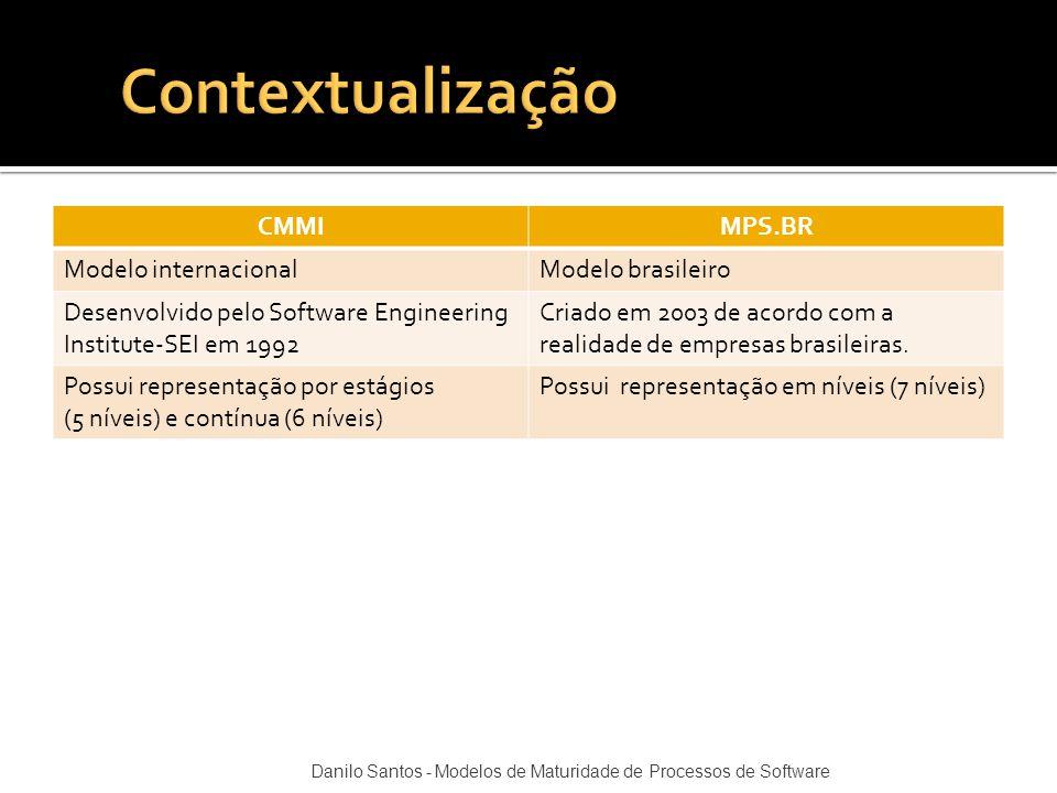 CMMIMPS.BR Modelo internacionalModelo brasileiro Desenvolvido pelo Software Engineering Institute-SEI em 1992 Criado em 2003 de acordo com a realidade
