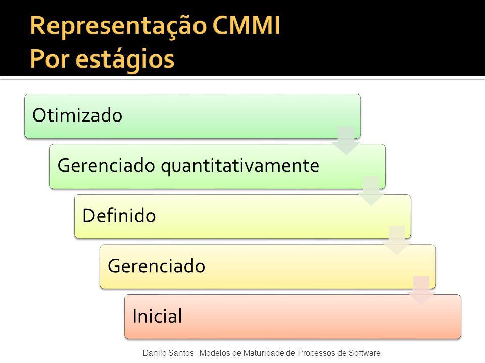 OtimizadoGerenciado quantitativamenteDefinidoGerenciadoInicial Danilo Santos - Modelos de Maturidade de Processos de Software