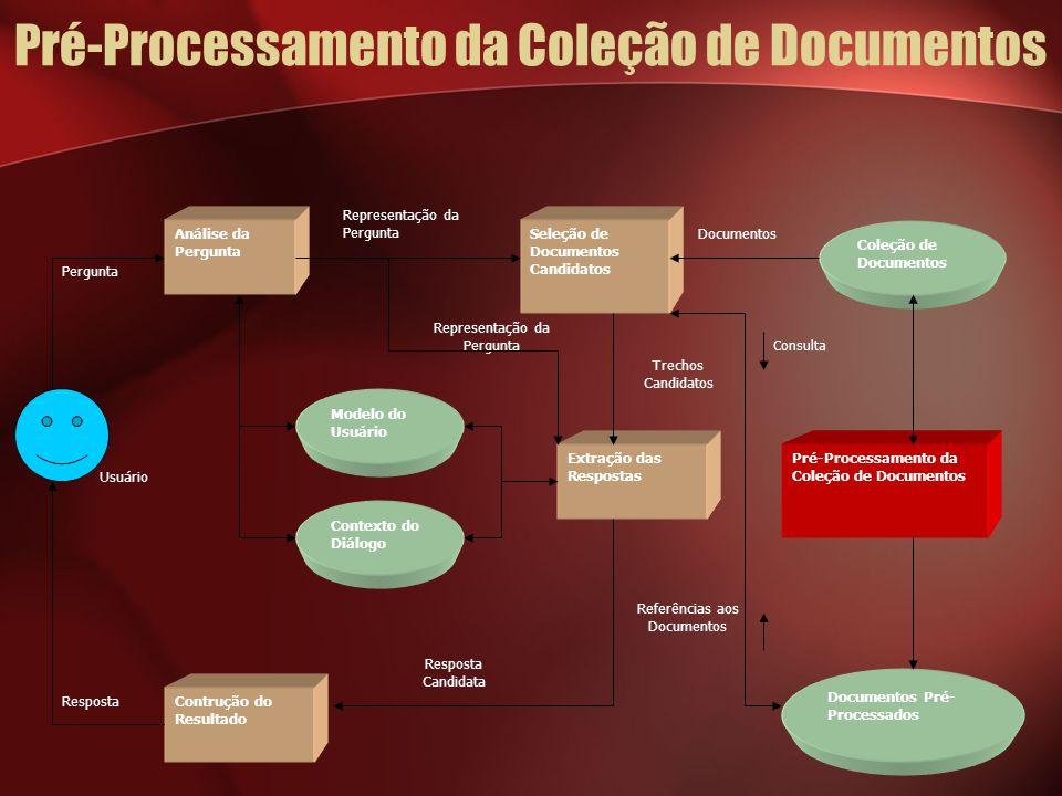 Pré-Processamento da Coleção de Documentos Usuário Documentos Referências aos Documentos Consulta Trechos Candidatos Representação da Pergunta Resposta Pergunta Análise da Pergunta Seleção de Documentos Candidatos Pré-Processamento da Coleção de Documentos Extração das Respostas Contrução do Resultado Coleção de Documentos Modelo do Usuário Contexto do Diálogo Documentos Pré- Processados Resposta Candidata