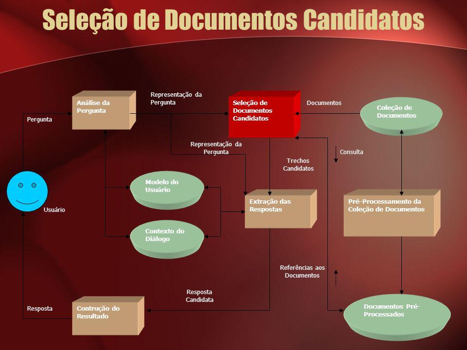 Seleção de Documentos Candidatos Usuário Documentos Referências aos Documentos Consulta Trechos Candidatos Representação da Pergunta Resposta Pergunta