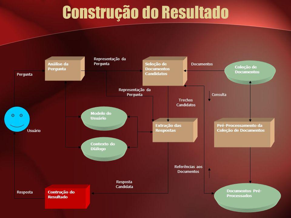 Construção do Resultado Usuário Documentos Referências aos Documentos Consulta Trechos Candidatos Representação da Pergunta Resposta Pergunta Análise da Pergunta Seleção de Documentos Candidatos Pré-Processamento da Coleção de Documentos Extração das Respostas Contrução do Resultado Coleção de Documentos Modelo do Usuário Contexto do Diálogo Documentos Pré- Processados Resposta Candidata