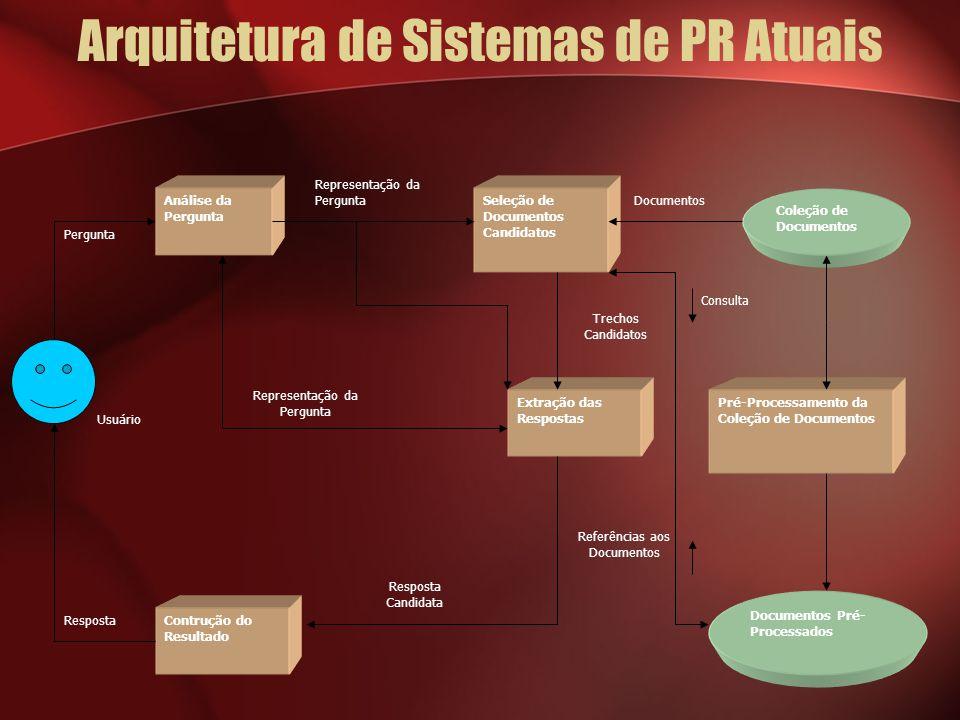 Arquitetura de Sistemas de PR Atuais Usuário Documentos Referências aos Documentos Consulta Trechos Candidatos Representação da Pergunta Resposta Perg