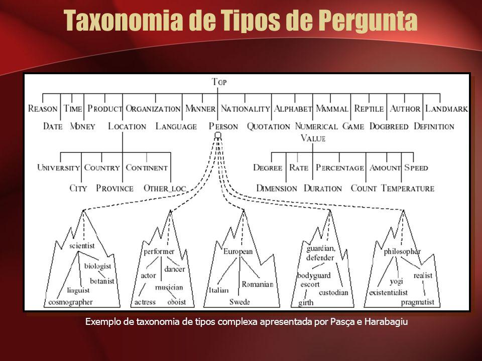 Taxonomia de Tipos de Pergunta Exemplo de taxonomia de tipos complexa apresentada por Pasça e Harabagiu