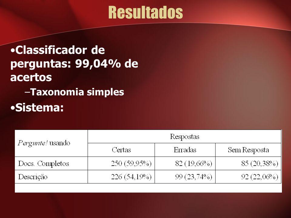 Resultados Classificador de perguntas: 99,04% de acertos –Taxonomia simples Sistema: