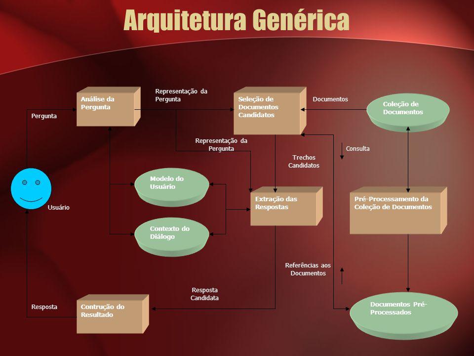 Arquitetura Genérica Usuário Documentos Referências aos Documentos Consulta Trechos Candidatos Representação da Pergunta Resposta Pergunta Análise da