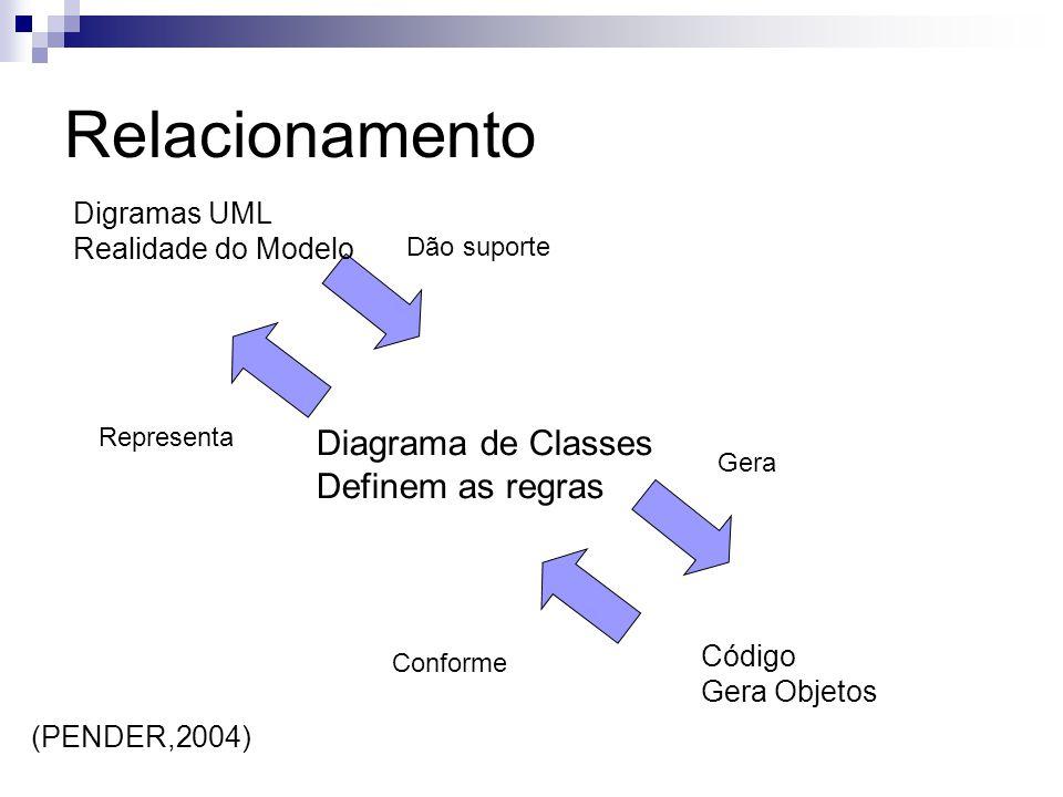 Relacionamento Diagrama de Classes Definem as regras Digramas UML Realidade do Modelo Código Gera Objetos Dão suporte Representa Gera Conforme (PENDER