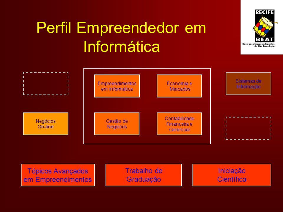 Perfil Empreendedor em Informática Empreendimentos em Informática Economia e Mercados Contabilidade Financeira e Gerencial Gestão de Negócios On-line Sistemas de Informação Tópicos Avançados em Empreendimentos Trabalho de Graduação Iniciação Científica