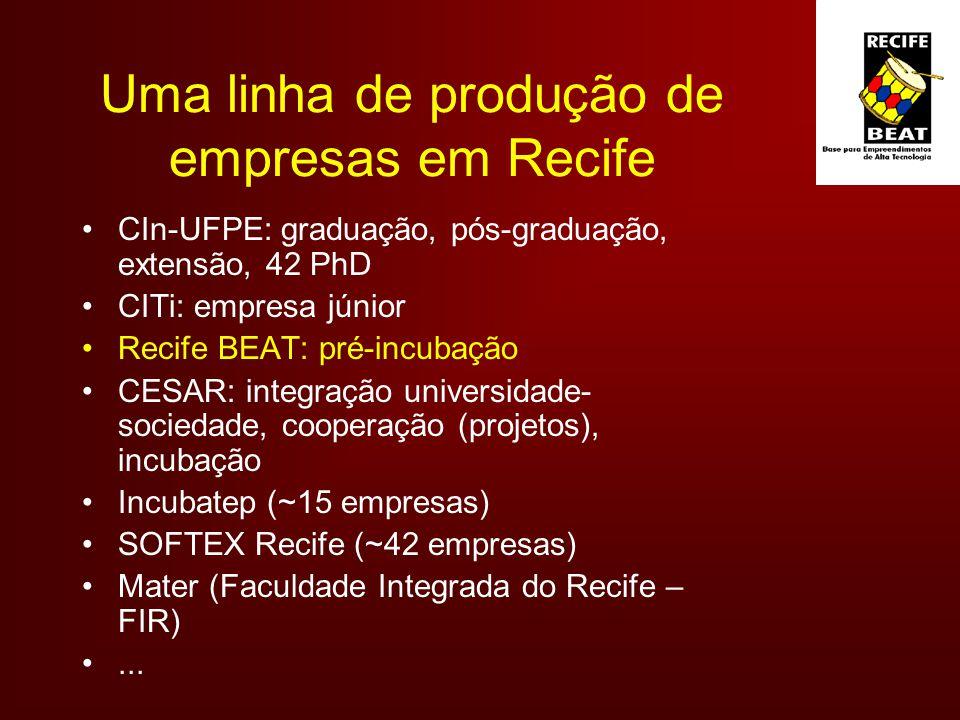Uma linha de produção de empresas em Recife CIn-UFPE: graduação, pós-graduação, extensão, 42 PhD CITi: empresa júnior Recife BEAT: pré-incubação CESAR: integração universidade- sociedade, cooperação (projetos), incubação Incubatep (~15 empresas) SOFTEX Recife (~42 empresas) Mater (Faculdade Integrada do Recife – FIR)...