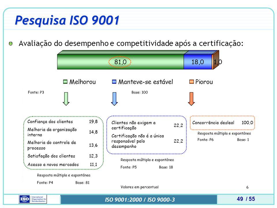 49 / 55 ISO 9001:2000 / ISO 9000-3 Pesquisa ISO 9001 Avaliação do desempenho e competitividade após a certificação: