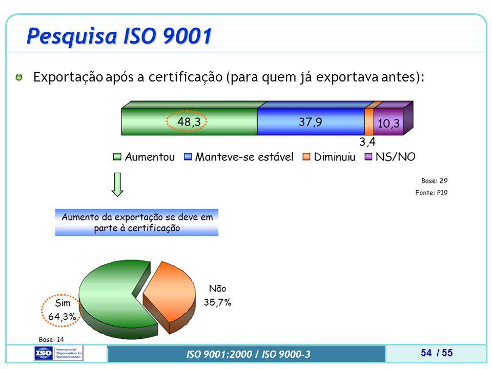 54 / 55 ISO 9001:2000 / ISO 9000-3 Pesquisa ISO 9001 Exportação após a certificação (para quem já exportava antes):