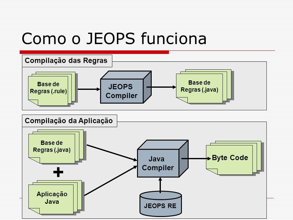Como o JEOPS funciona Base de Regras (.rule) JEOPS Compiler Base de Regras (.java) Compilação das Regras Aplicação Java Java Compiler Byte Code Compil