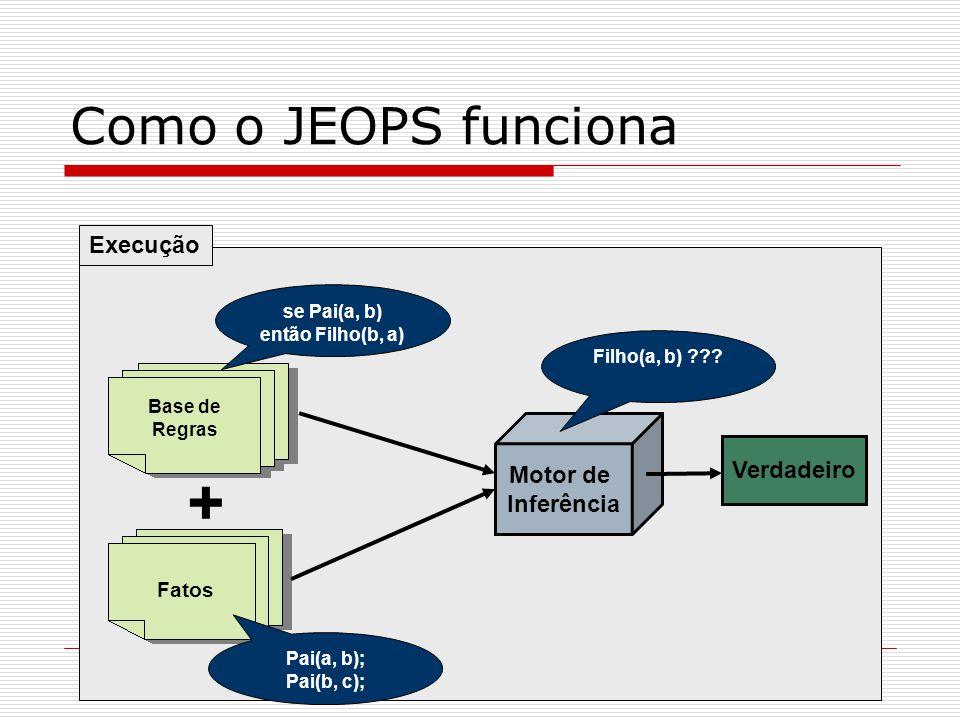 Como o JEOPS funciona Fatos Motor de Inferência Execução Base de Regras + se Pai(a, b) então Filho(b, a) Pai(a, b); Pai(b, c); Filho(a, b) ??? Verdade