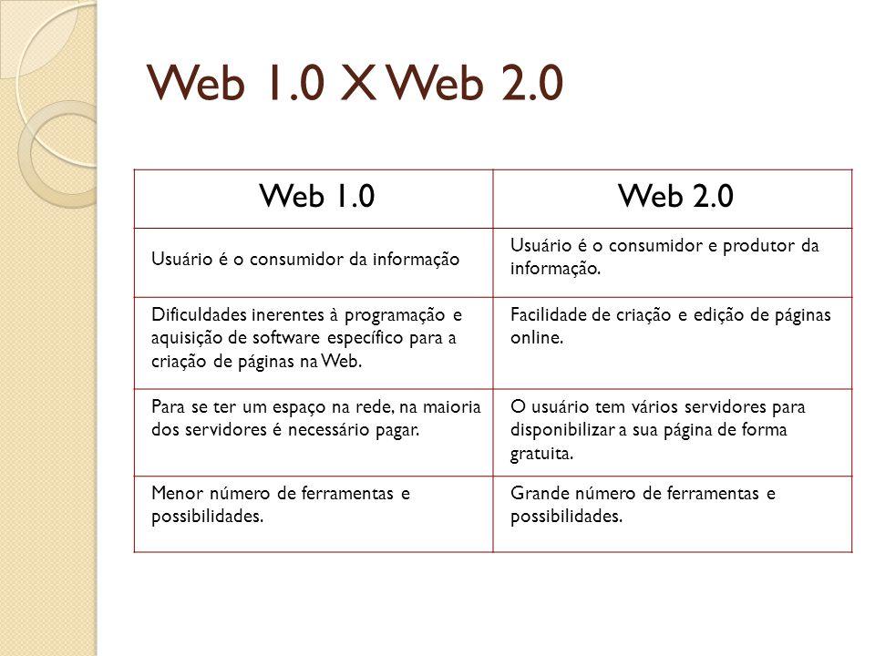 Web 1.0 X Web 2.0 Web 1.0Web 2.0 Usuário é o consumidor da informação Usuário é o consumidor e produtor da informação. Dificuldades inerentes à progra