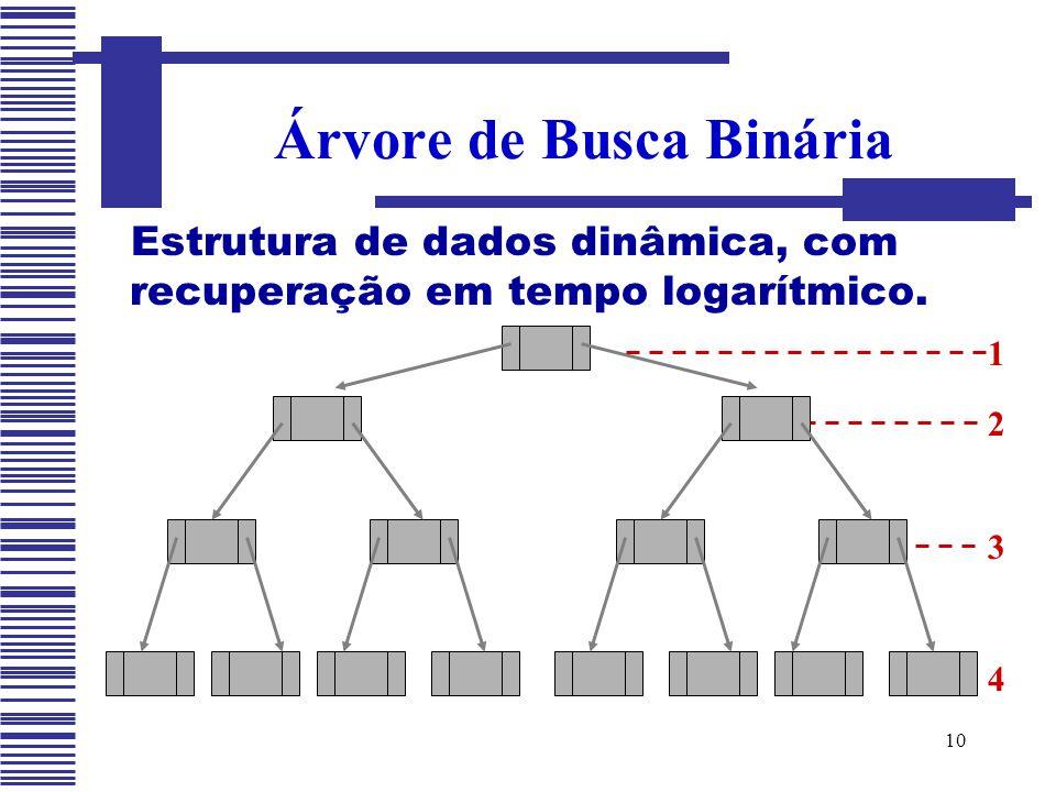 10 Estrutura de dados dinâmica, com recuperação em tempo logarítmico. Árvore de Busca Binária 1 2 3 4