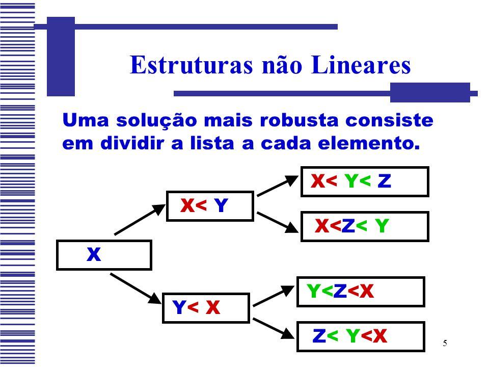 5 Estruturas não Lineares X Uma solução mais robusta consiste em dividir a lista a cada elemento. X< Y Y< X X< Y< Z X<Z< Y Y<Z<X Z< Y<X