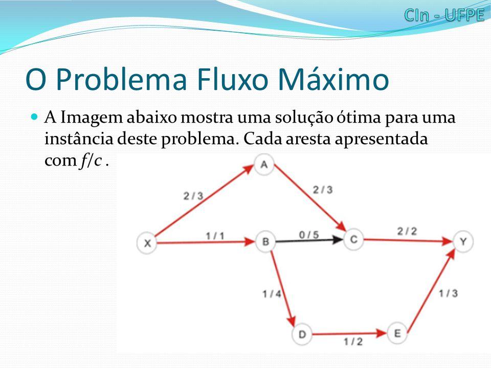 Como resolver o problema Precisamos de duas definições básicas para entender como resolver fluxo em redes: A rede residual Tem o mesmo número vértices da rede original e uma ou duas arestas para cada aresta na rede original.