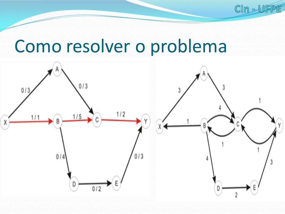 Emparelhamento Máximo em Grafos Bipartidos Ao ver o grafo, percebemos que este problema é semelhante a encontrar o fluxo máximo num grafo de múltiplos sources e multiplos sinks, que já resolvemos.
