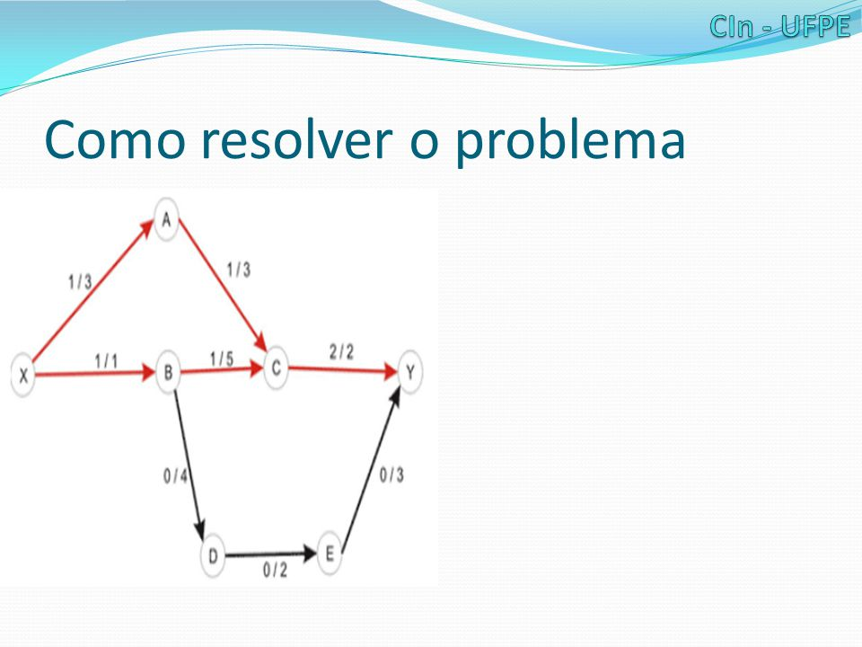 Problemas Relacionados Como reconhecer problemas de fluxo máximo.