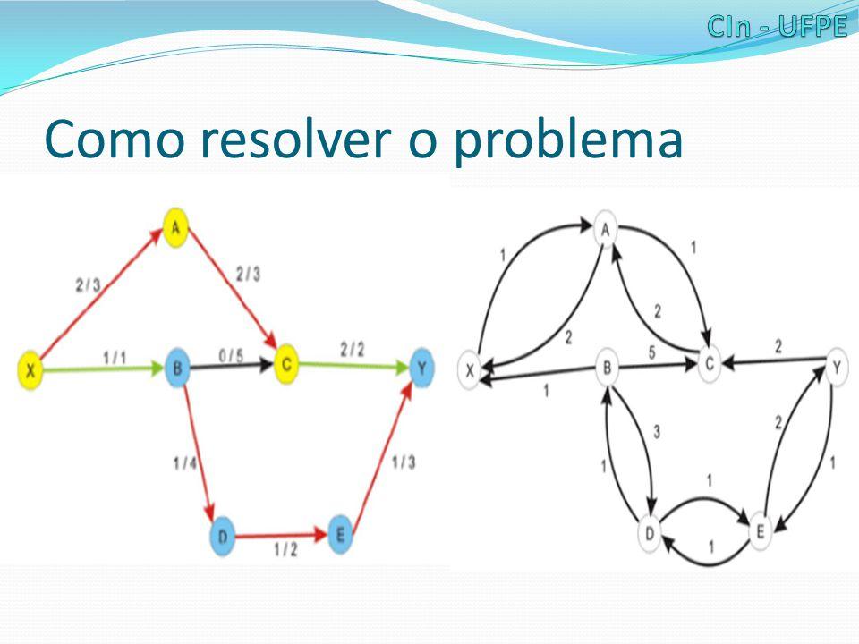 Problemas Relacionados Problema 1: A descrição do problema poder sugerir múltiplos sources e/ou múltiplos sinks.