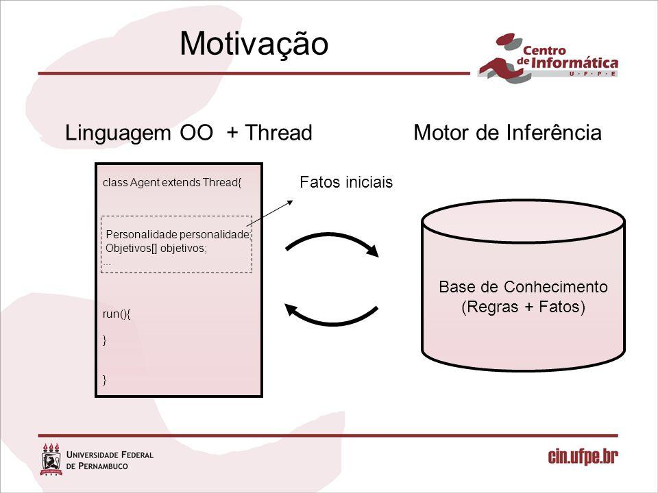 Motivação Linguagem OO + Thread class Agent extends Thread{ Personalidade personalidade; Objetivos[] objetivos;... run(){ } Motor de Inferência Fatos