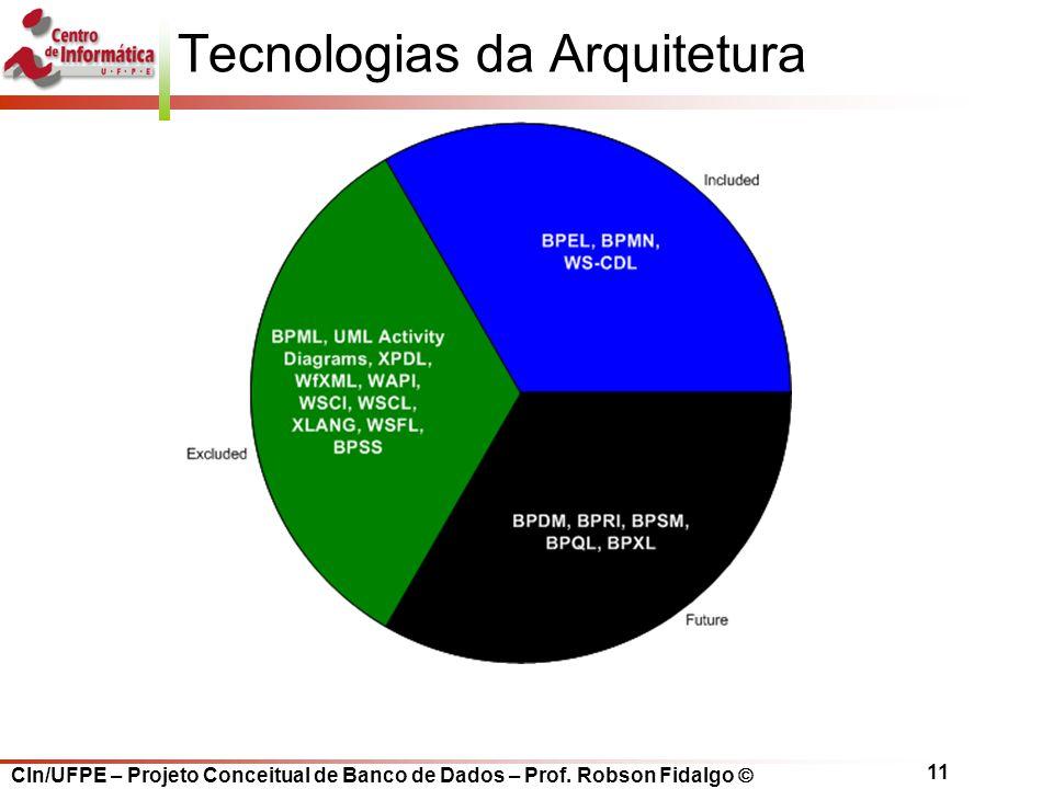 CIn/UFPE – Projeto Conceitual de Banco de Dados – Prof. Robson Fidalgo  11 Tecnologias da Arquitetura
