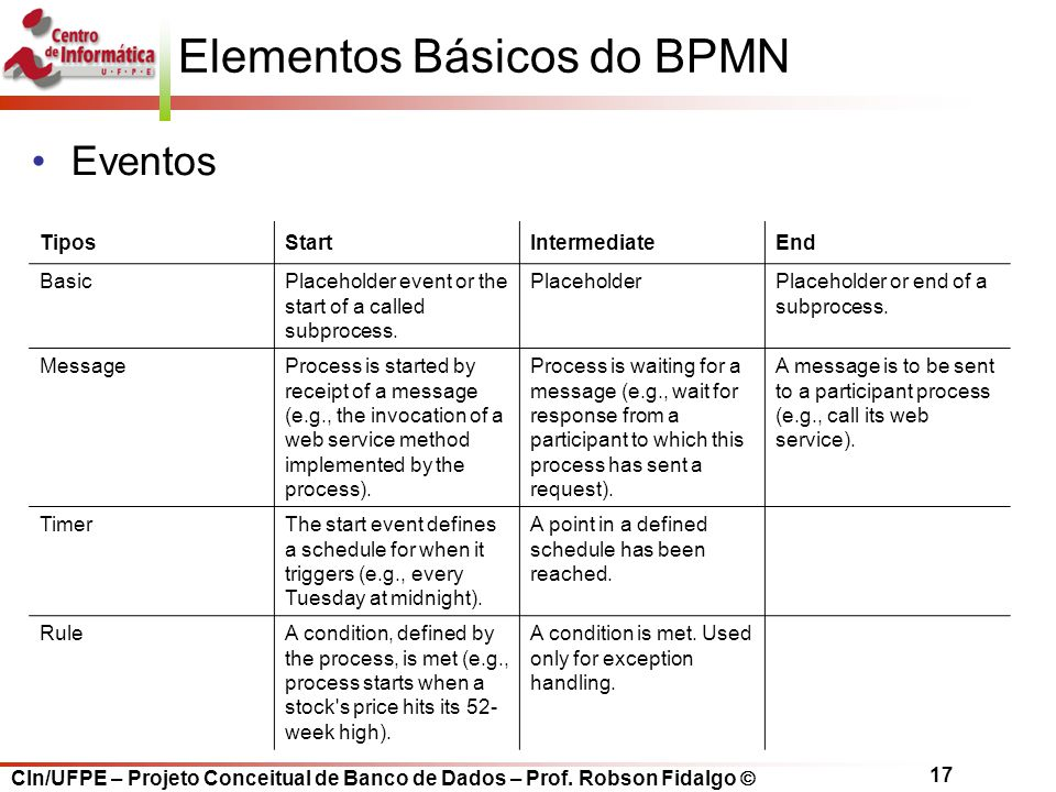 CIn/UFPE – Projeto Conceitual de Banco de Dados – Prof. Robson Fidalgo  17 Elementos Básicos do BPMN TiposStartIntermediateEnd BasicPlaceholder event