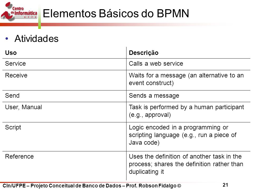 CIn/UFPE – Projeto Conceitual de Banco de Dados – Prof. Robson Fidalgo  21 Elementos Básicos do BPMN UsoDescrição ServiceCalls a web service ReceiveW