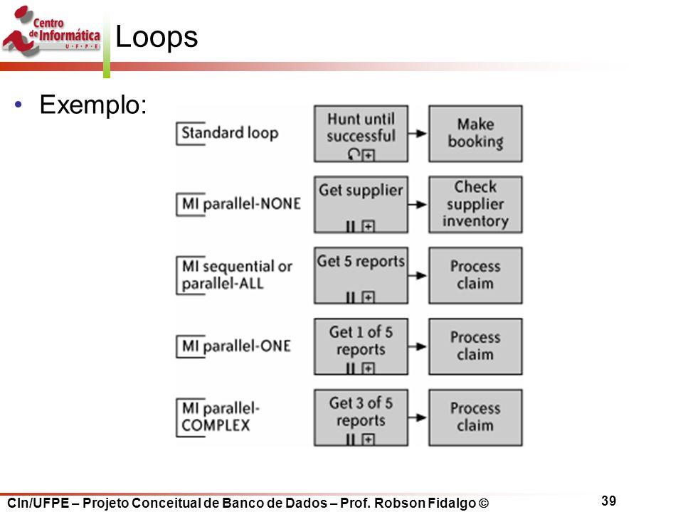 CIn/UFPE – Projeto Conceitual de Banco de Dados – Prof. Robson Fidalgo  39 Loops Exemplo: