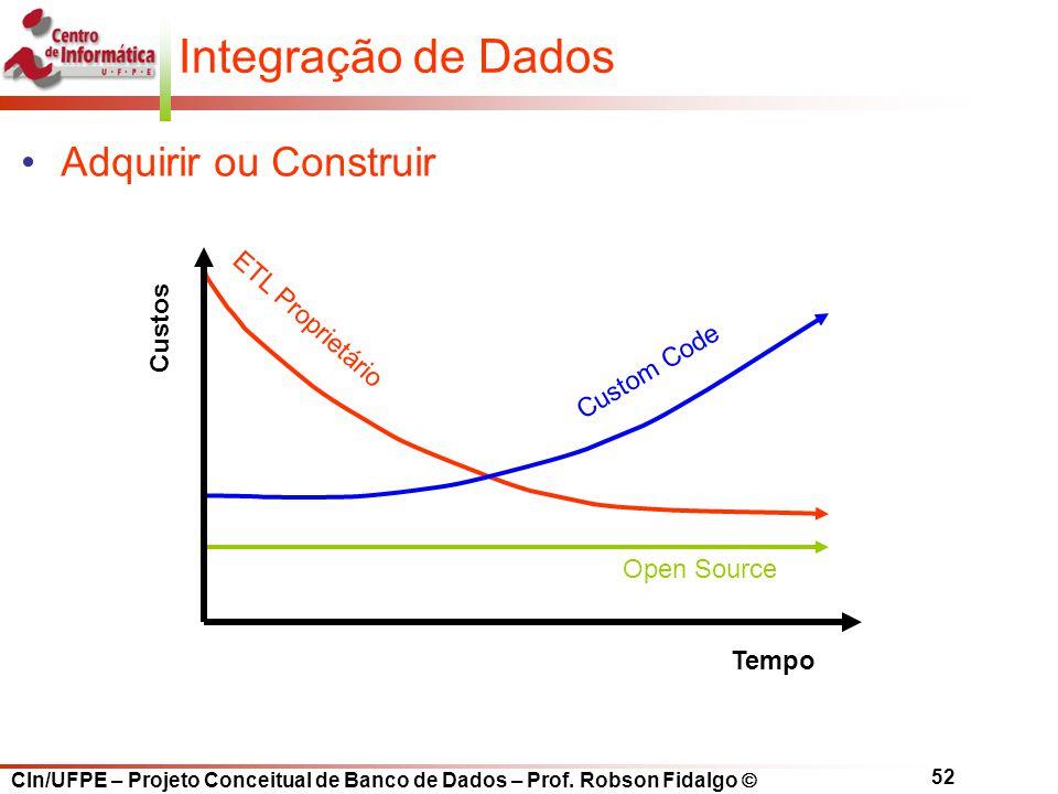 CIn/UFPE – Projeto Conceitual de Banco de Dados – Prof. Robson Fidalgo  52 Integração de Dados Adquirir ou Construir ETL Proprietário Custom Code Ope