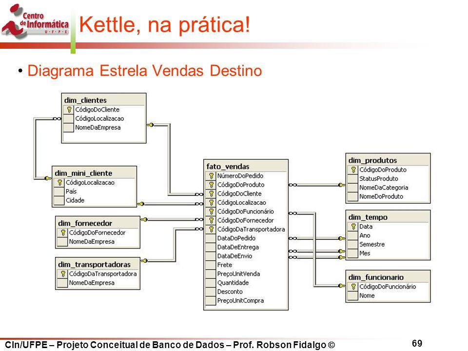 CIn/UFPE – Projeto Conceitual de Banco de Dados – Prof. Robson Fidalgo  69 Diagrama Estrela Vendas Destino Kettle, na prática!