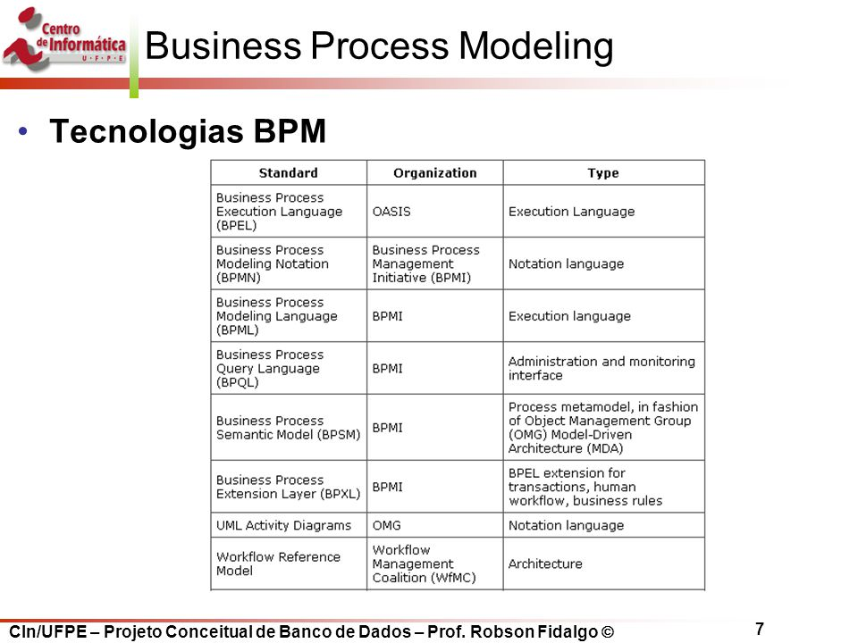 CIn/UFPE – Projeto Conceitual de Banco de Dados – Prof. Robson Fidalgo  7 Business Process Modeling Tecnologias BPM